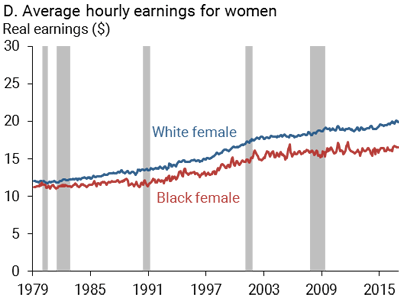 """Disappointing Facts about the Black-White Wage Gap"" by Mary C. Daly, Bart Hobijn, and Joseph H. Pedtke"